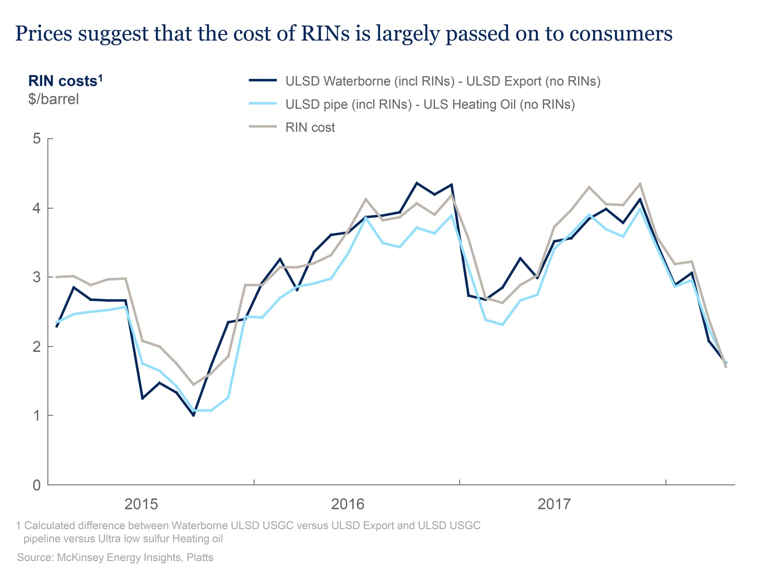 Prices suggest that the cost of RINs is largely passed on to consumers